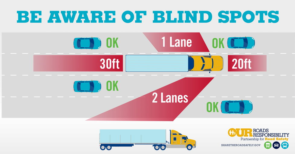 Be aware of blind spots